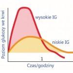 Uzdrawianie talerza cz. 2 – indeks glikemiczny